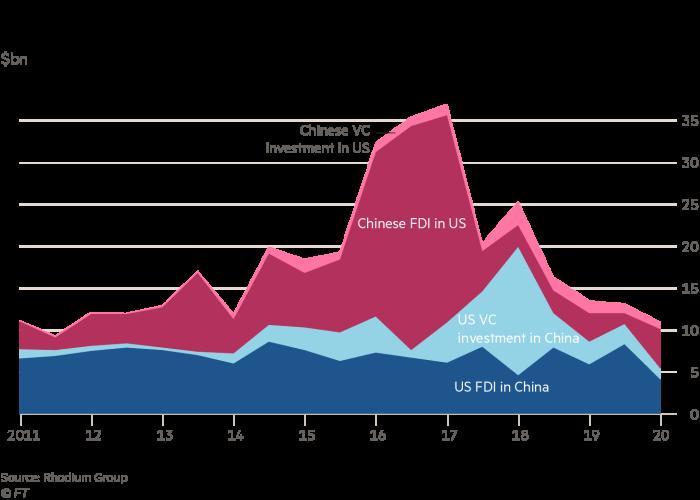 上半年美国与中国直接投资金额跌落至近十年来的低点
