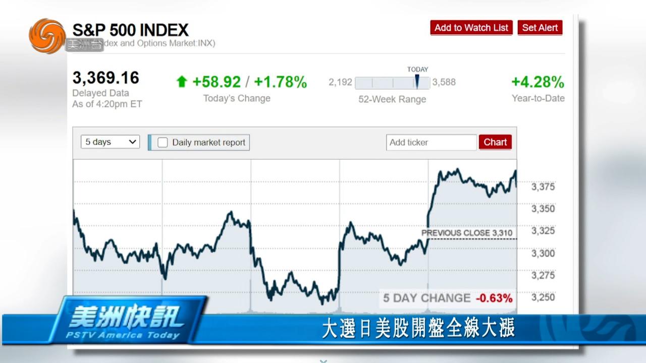 大选日美股开盘全线大涨