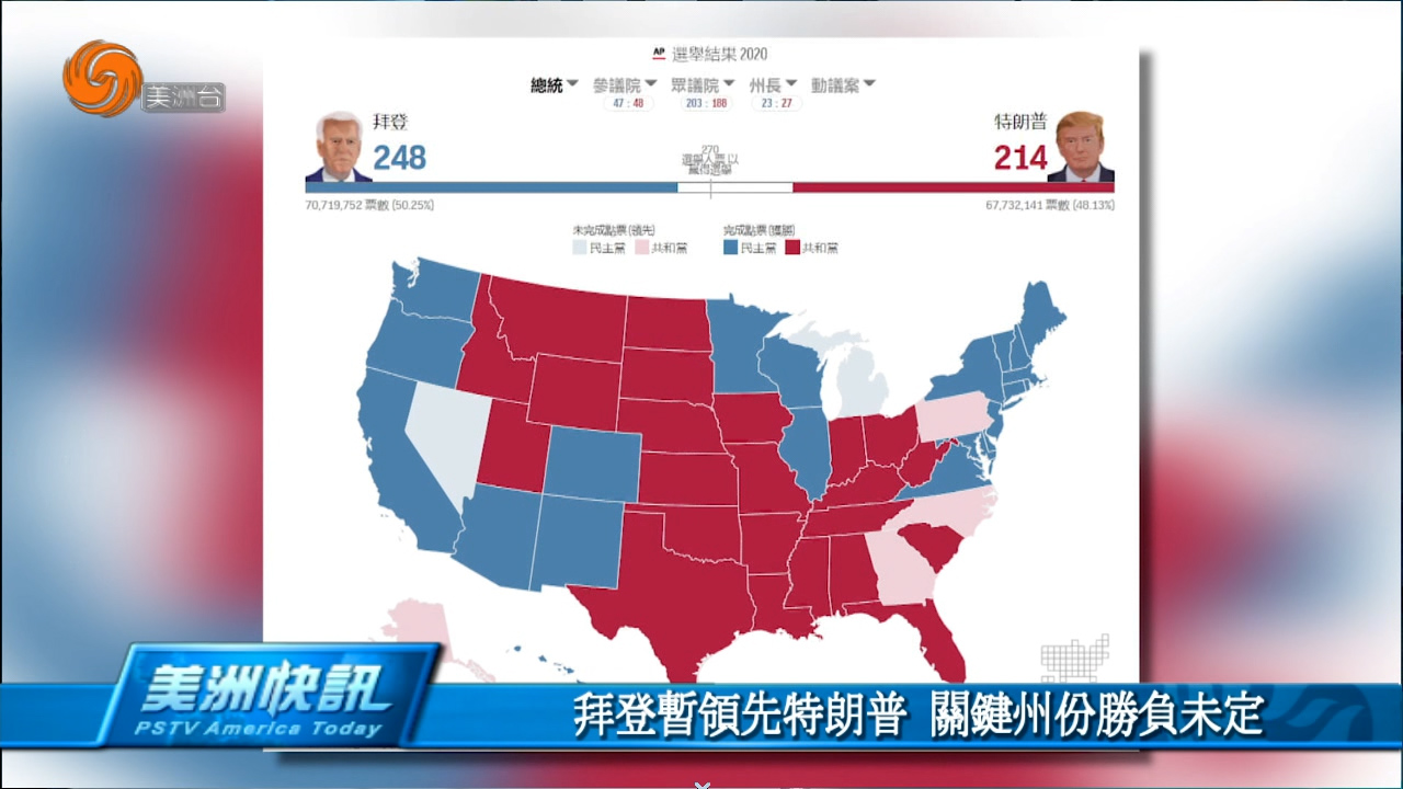 拜登赞领先特朗普 关键州胜负未定