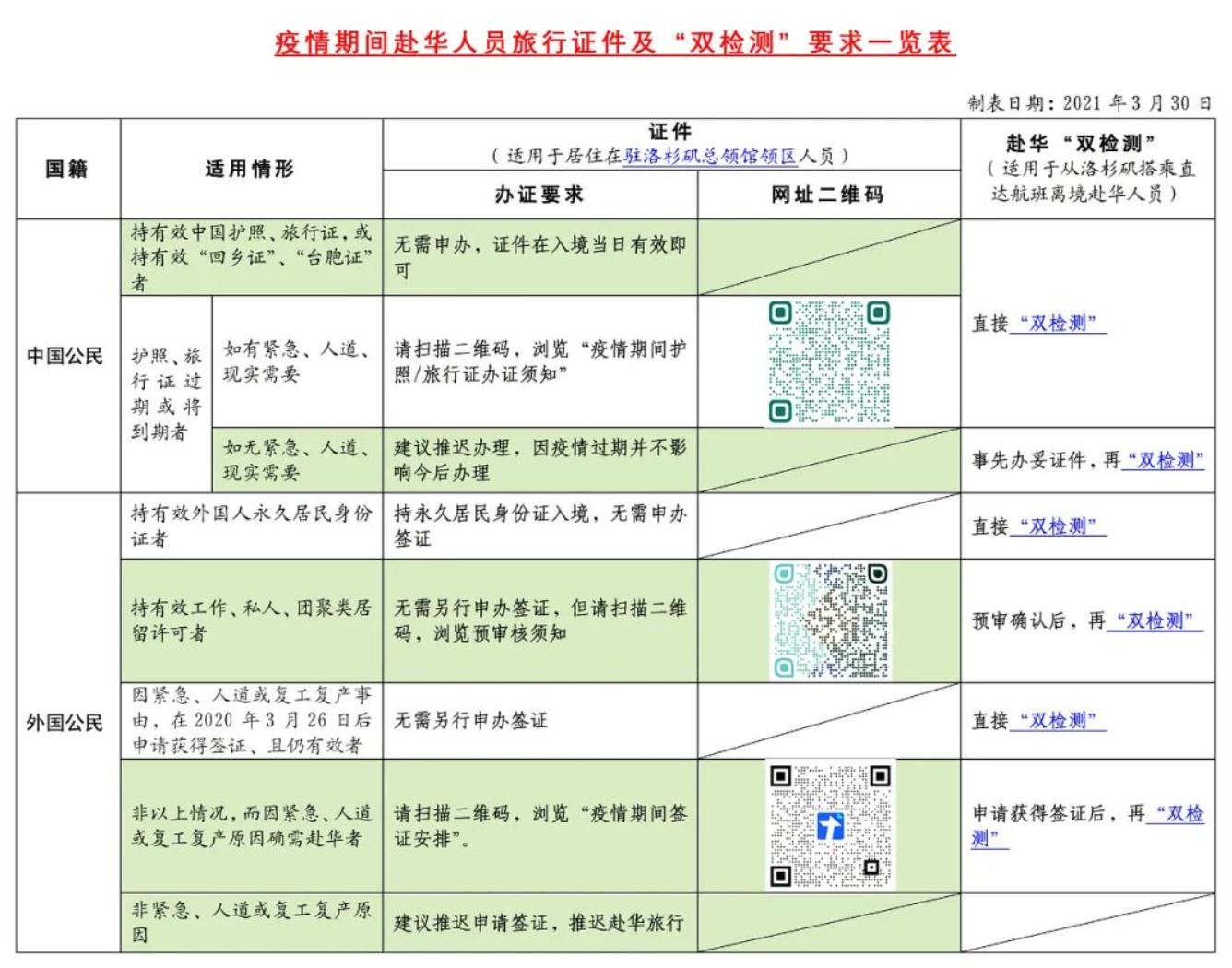 """一图看懂疫情期间赴华人员旅行证件及""""双检测""""要求"""