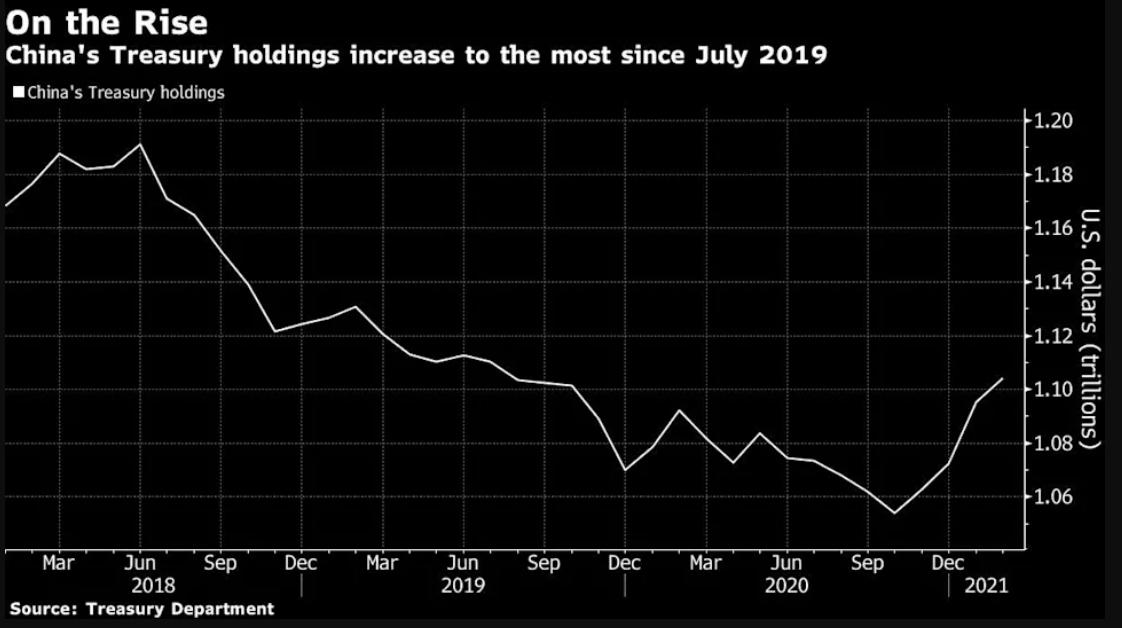 美财政部:中国2月持美债总额创19个月新高