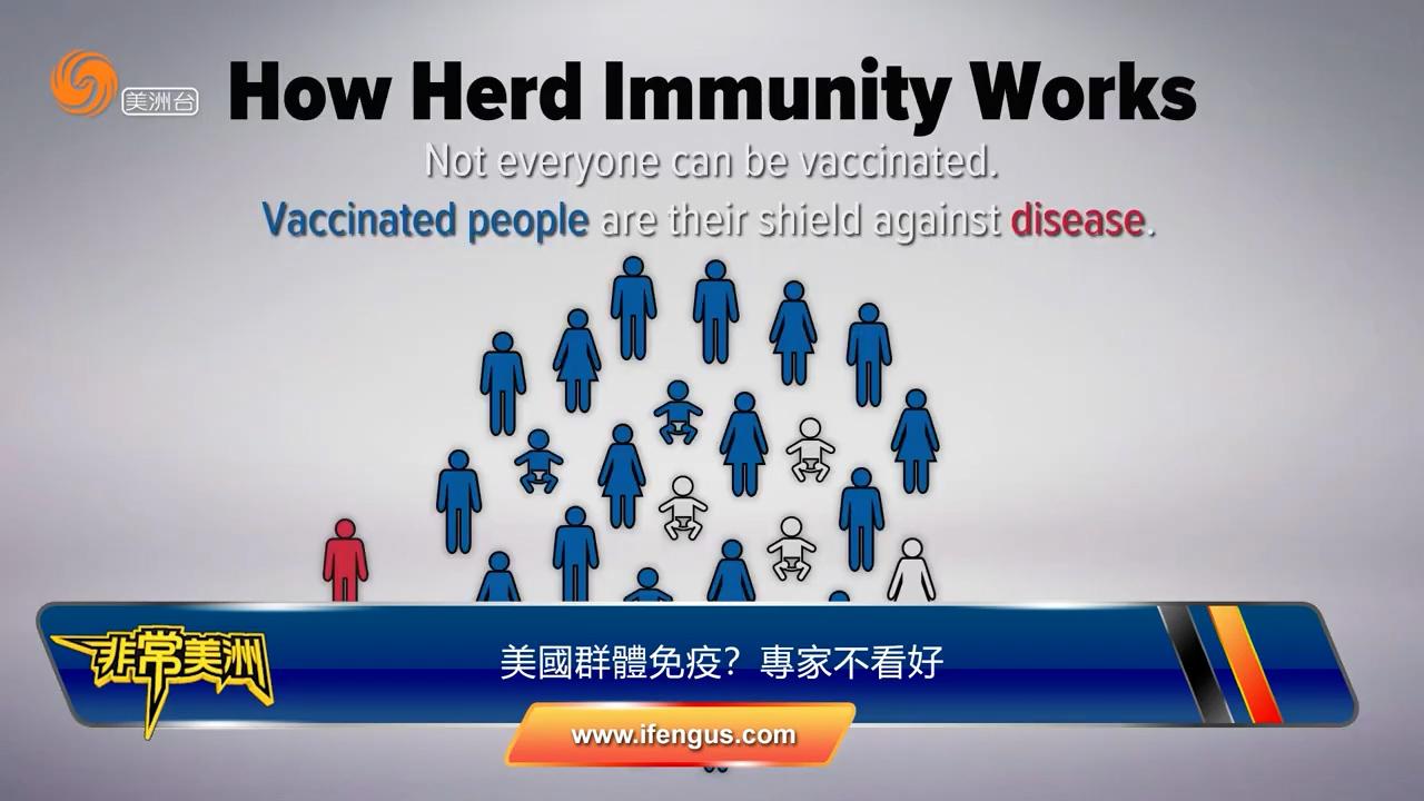 美國群體免疫?專家不看好